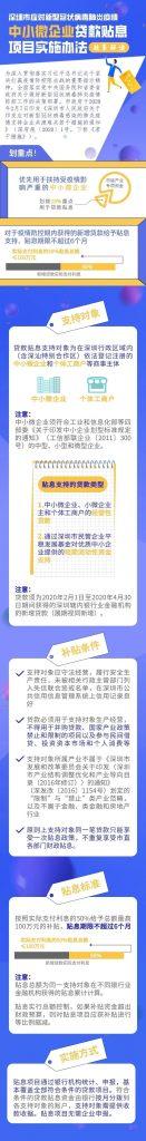 【关注】——重磅!深圳安排30亿元为中小微企业贷款贴息(附申请攻略)